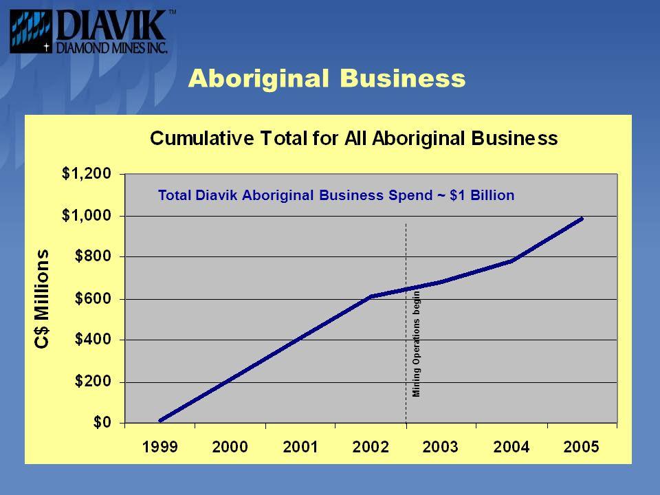 Aboriginal Business Mining Operations begin Total Diavik Aboriginal Business Spend ~ $1 Billion