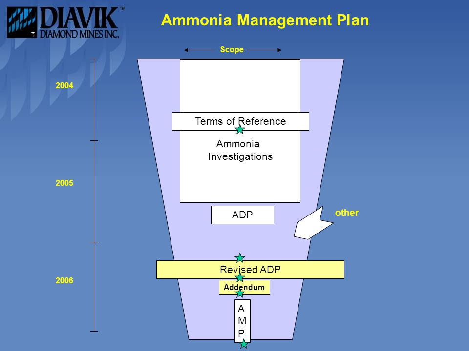 Ammonia Investigations ADP AMPAMP Terms of Reference 2004 2005 2006 Scope Revised ADP Addendum other Ammonia Management Plan
