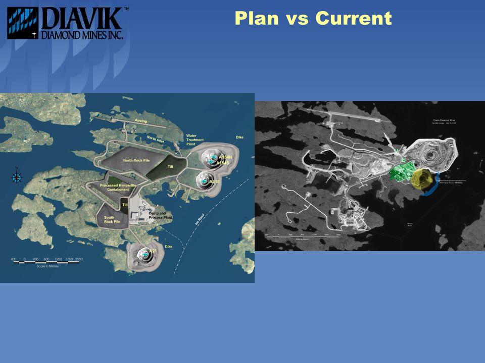 Plan vs Current