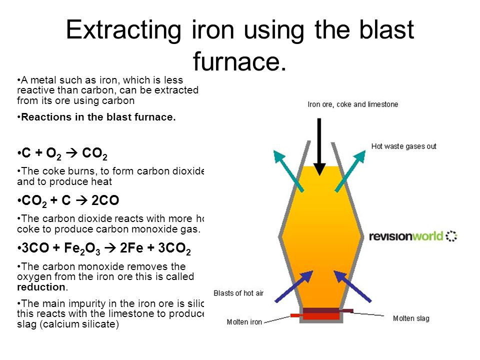 extracting iron from iron ore in