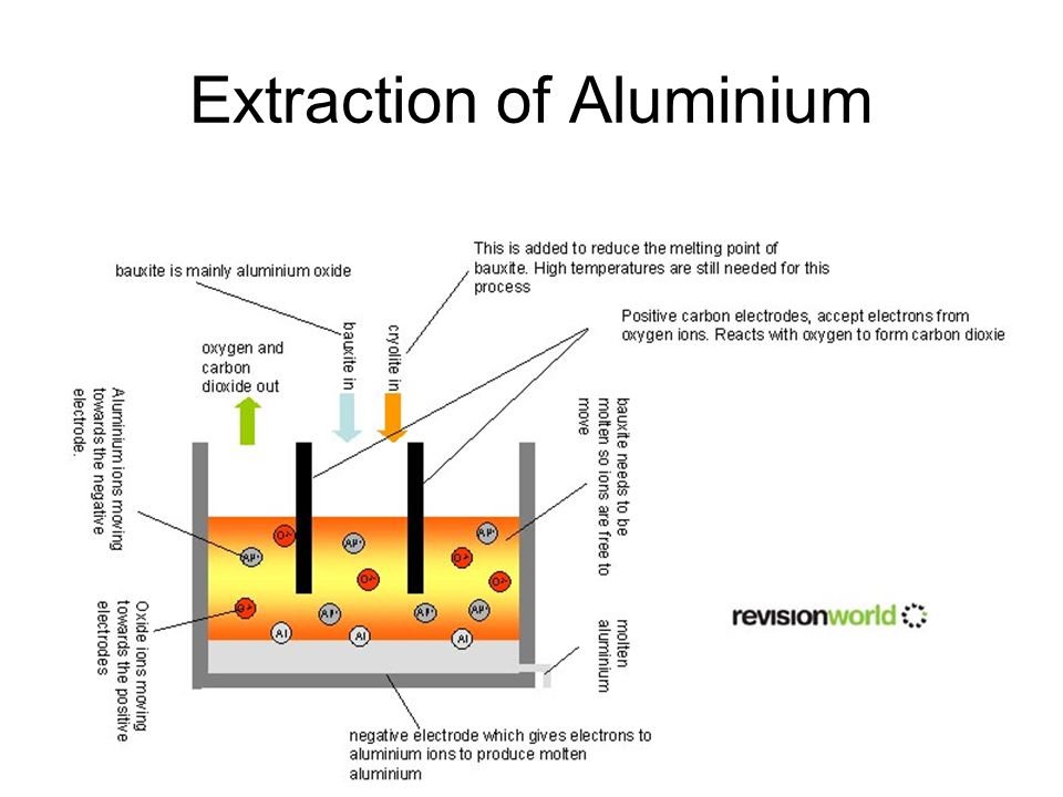 Extraction of Aluminium Aluminium is made by the electrolysis of bauxite. Cryolite is added to lower the melting point of bauxite. This is a very expe