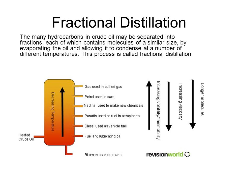 Cracking and its Products There is a much greater demand for shorter hydrocarbon than there is for the longer hydrocarbons.