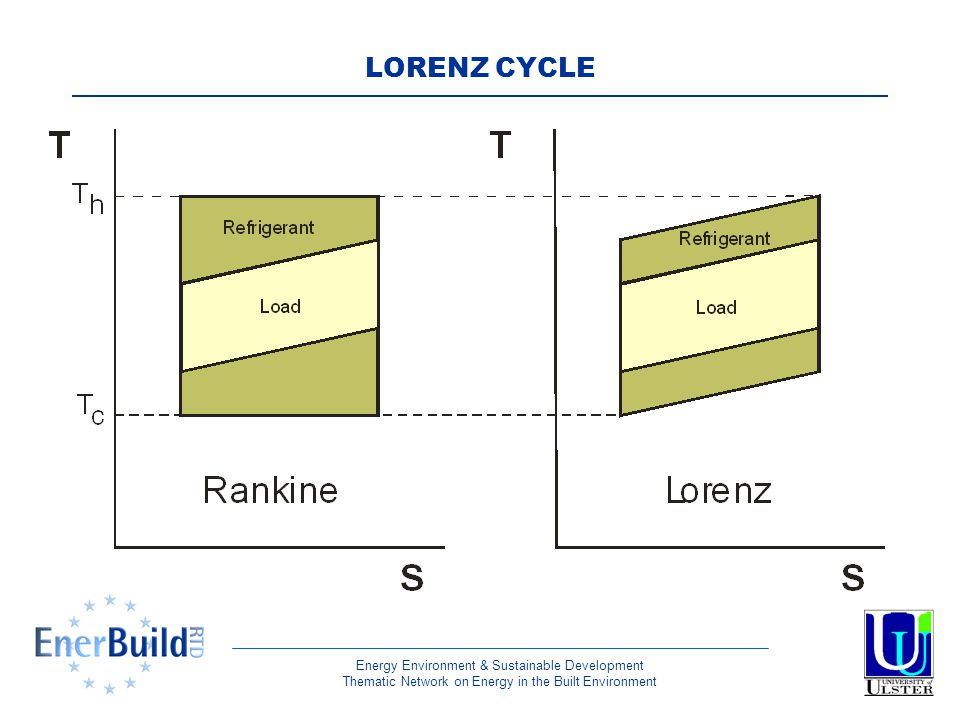 Energy Environment & Sustainable Development Thematic Network on Energy in the Built Environment LORENZ CYCLE