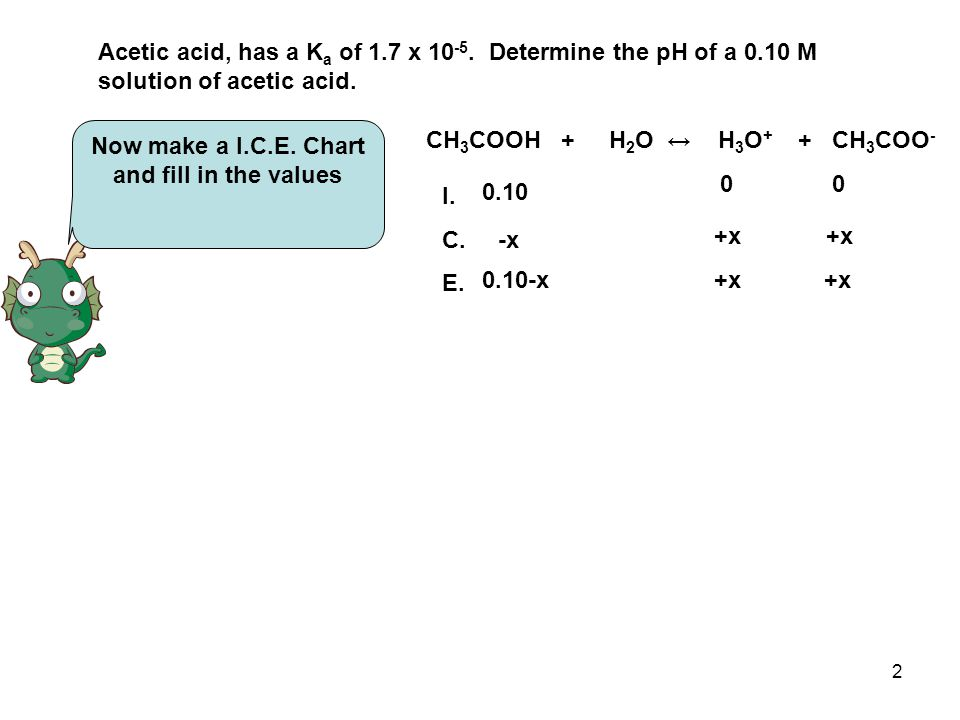 2 Now make a I.C.E. Chart and fill in the values CH 3 COOH + H 2 O ↔ H 3 O + + CH 3 COO - I.