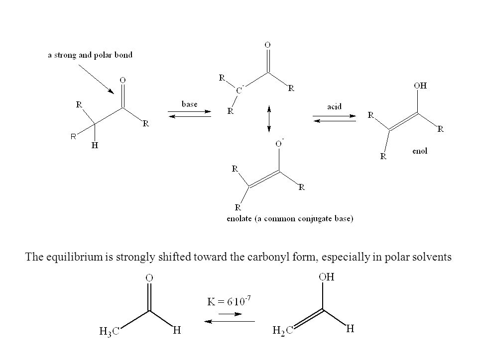 The equilibrium is strongly shifted toward the carbonyl form, especially in polar solvents