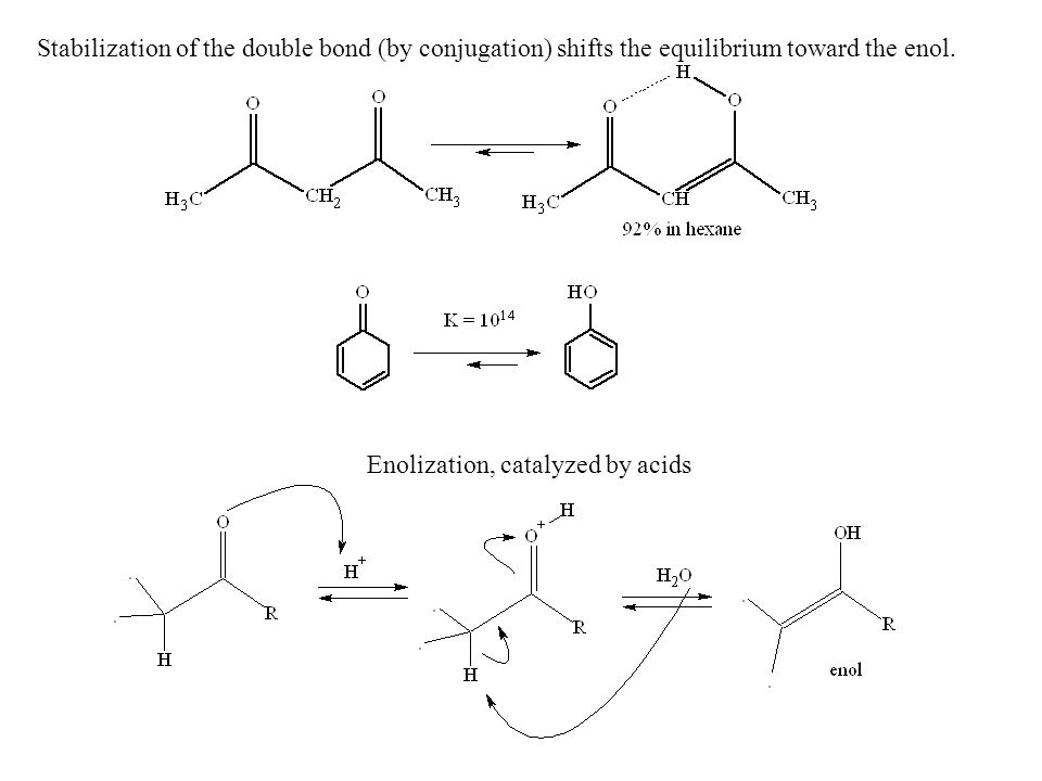 Stabilization of the double bond (by conjugation) shifts the equilibrium toward the enol.