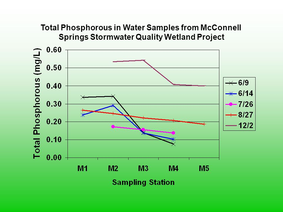 Total Phosphorous in Water Samples from McConnell Springs Stormwater Quality Wetland Project