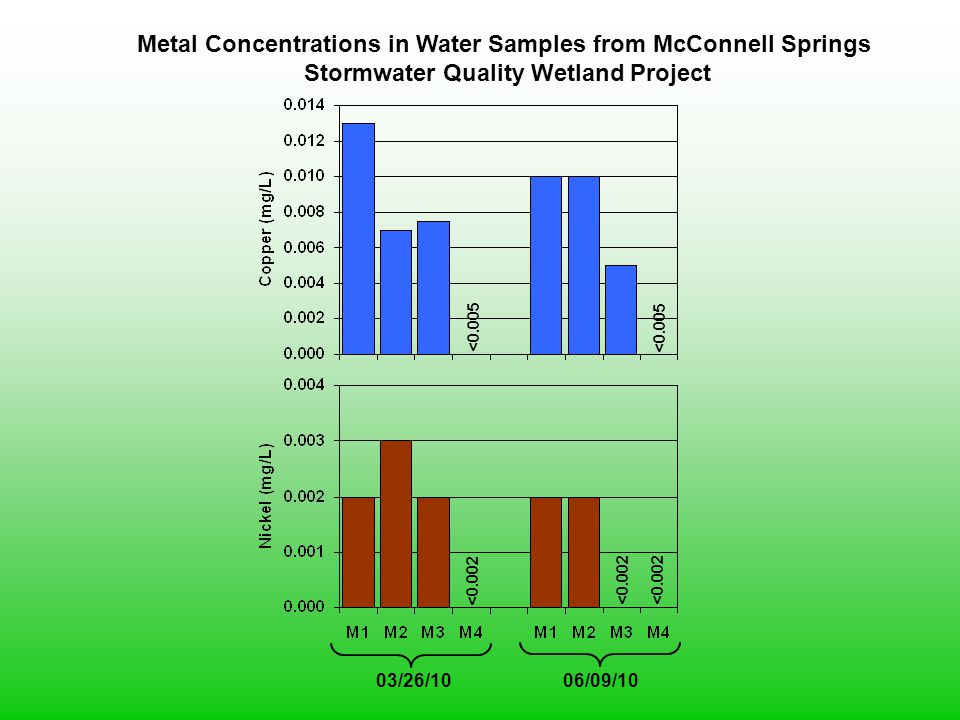 03/26/10 Metal Concentrations in Water Samples from McConnell Springs Stormwater Quality Wetland Project 06/09/10 <0.002 <0.005