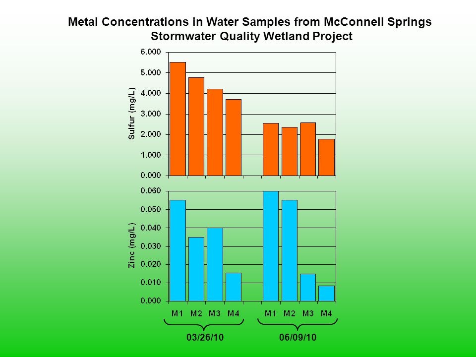 03/26/10 Metal Concentrations in Water Samples from McConnell Springs Stormwater Quality Wetland Project 06/09/10