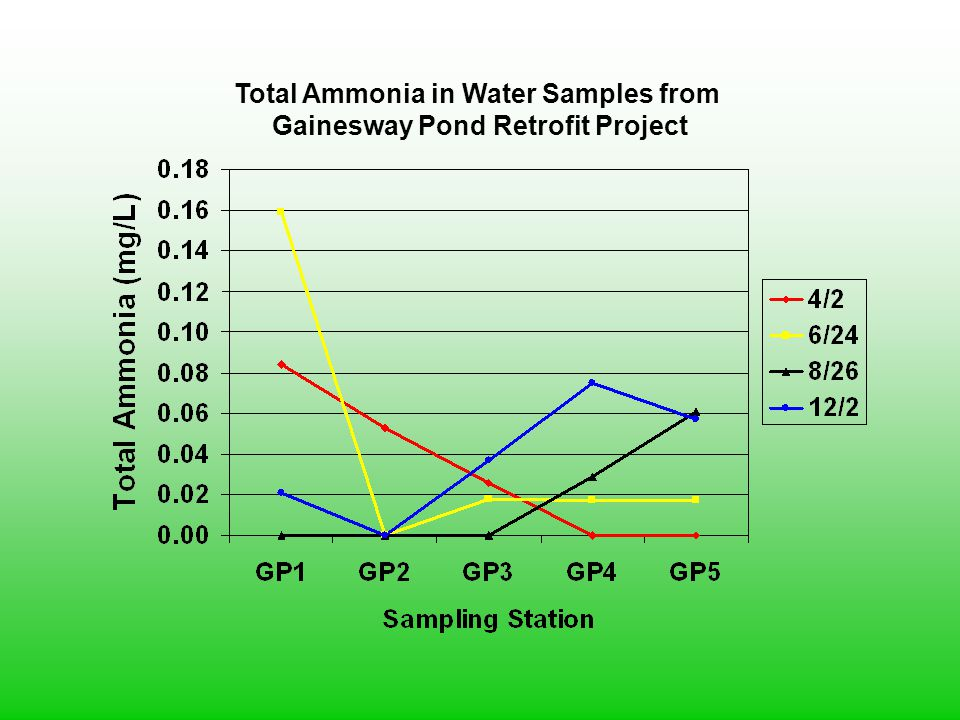 Total Ammonia in Water Samples from Gainesway Pond Retrofit Project