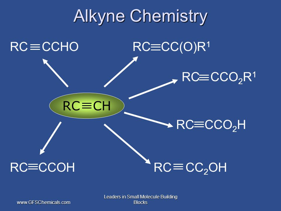 www.GFSChemicals.com Leaders in Small Molecule Building Blocks Alkyne Chemistry RC CCHO RC CC(O)R 1 RC CCO 2 R 1 RC CCO 2 H RC CCOH RC CC 2 OH RC CH