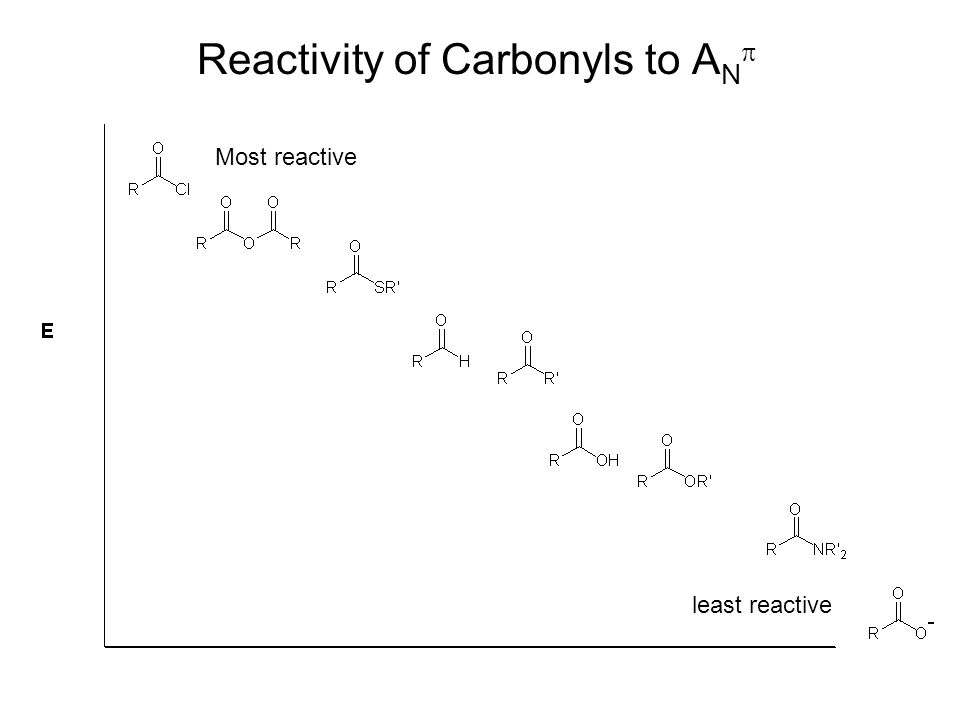 Reactivity of Carbonyls to A N  Most reactive least reactive