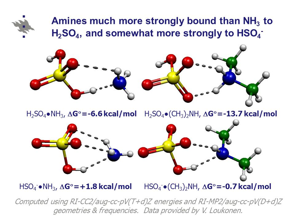 Amines much more strongly bound than NH 3 to H 2 SO 4, and somewhat more strongly to HSO 4 - H 2 SO 4 ●NH 3,  G  =-6.6 kcal/molH 2 SO 4 ●(CH 3 ) 2 NH,  G  =-13.7 kcal/mol HSO 4 - ●NH 3,  G  =+1.8 kcal/mol HSO 4 - ●(CH 3 ) 2 NH,  G  =-0.7 kcal/mol Computed using RI-CC2/aug-cc-pV(T+d)Z energies and RI-MP2/aug-cc-pV(D+d)Z geometries & frequencies.