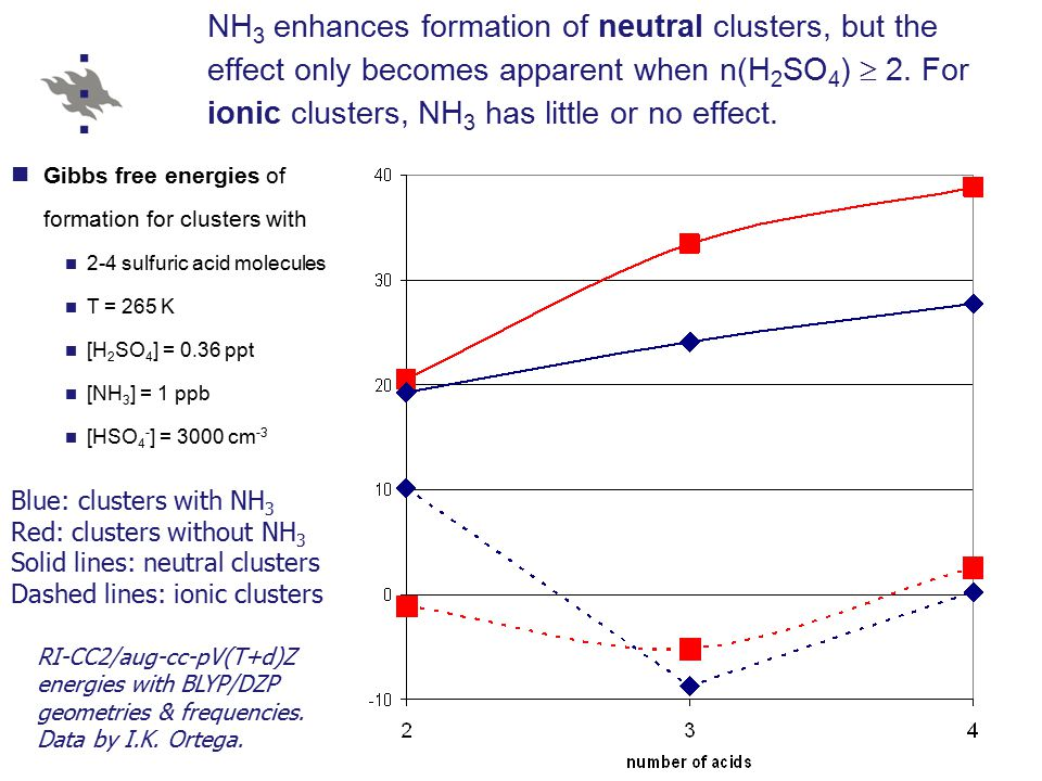 NH 3 enhances formation of neutral clusters, but the effect only becomes apparent when n(H 2 SO 4 )  2.