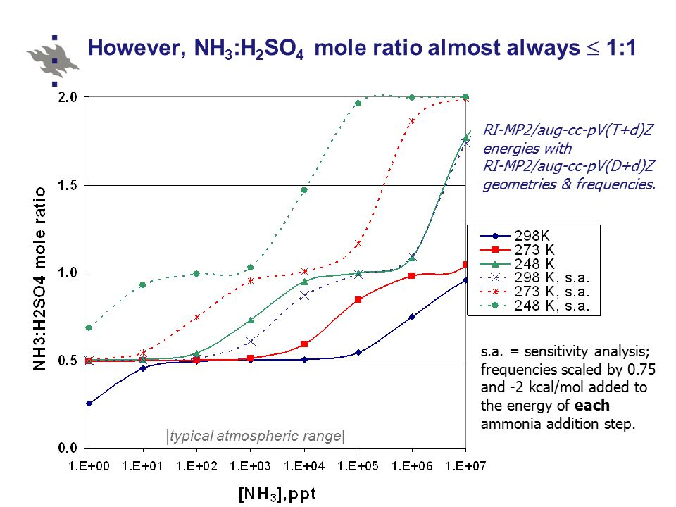 However, NH 3 :H 2 SO 4 mole ratio almost always  1:1 | typical atmospheric range| RI-MP2/aug-cc-pV(T+d)Z energies with RI-MP2/aug-cc-pV(D+d)Z geometries & frequencies.