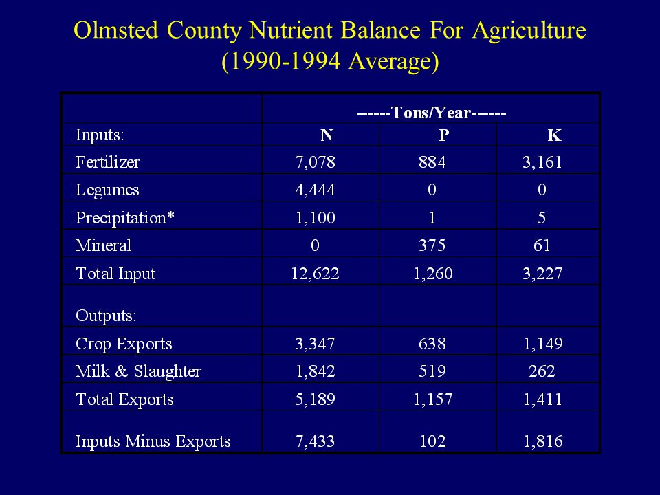 Olmsted County Nutrient Balance For Agriculture (1990-1994 Average)
