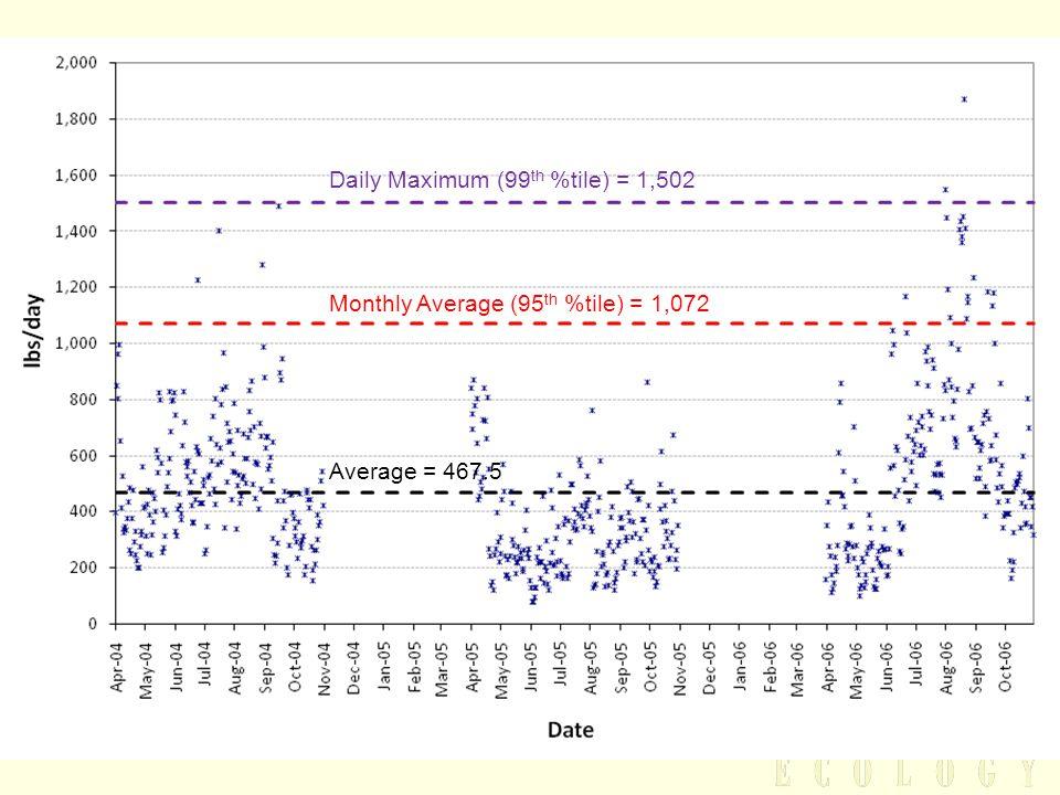 Average = 467.5 Daily Maximum (99 th %tile) = 1,502