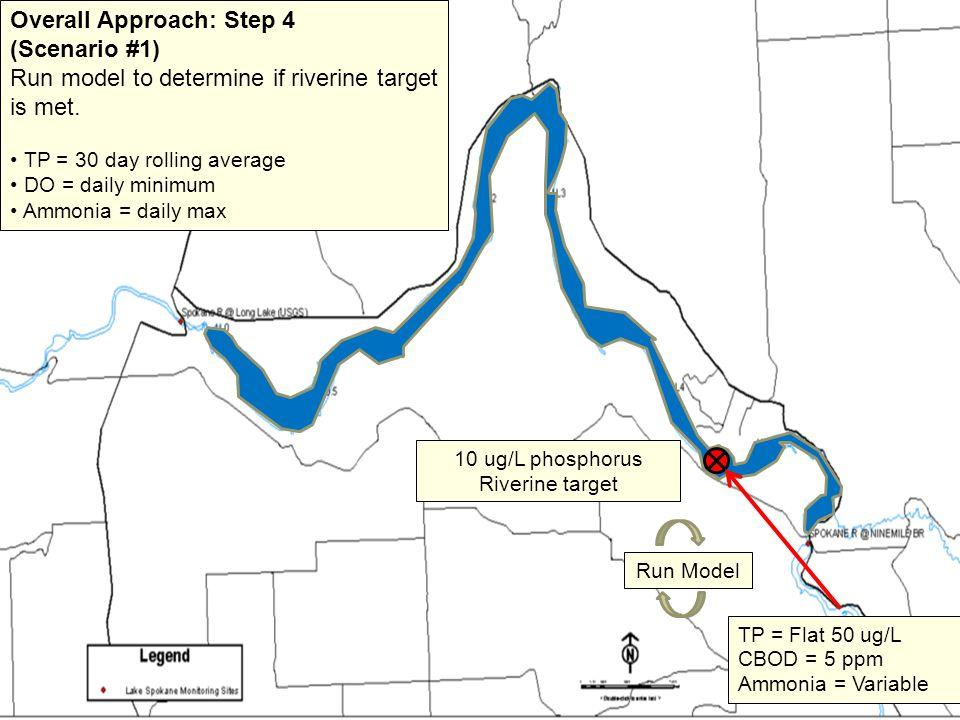 10 ug/L phosphorus Riverine target Overall Approach: Step 4 (Scenario #1) Run model to determine if riverine target is met.