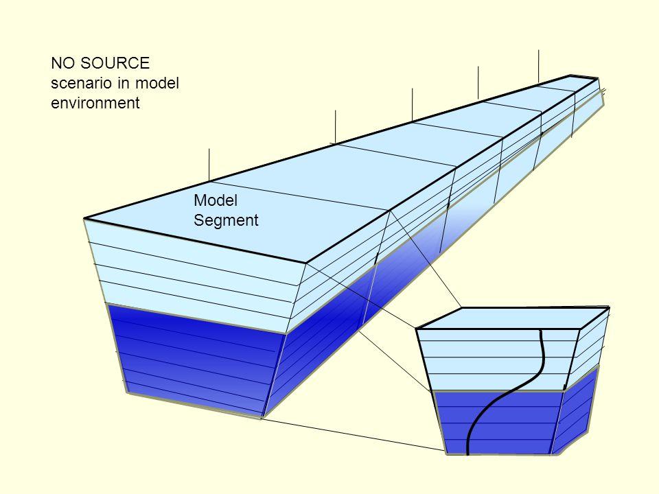 NO SOURCE scenario in model environment Model Segment