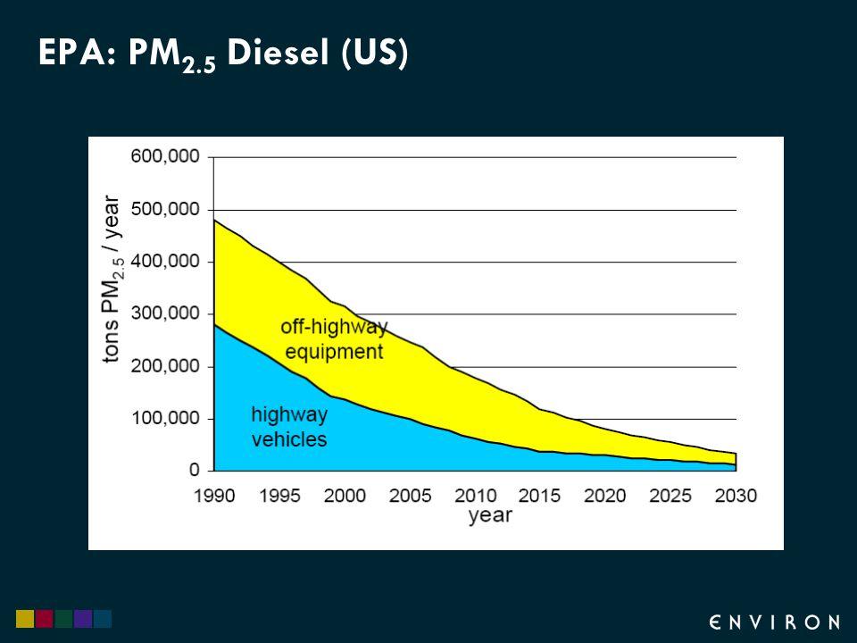 EPA: PM 2.5 Diesel (US)