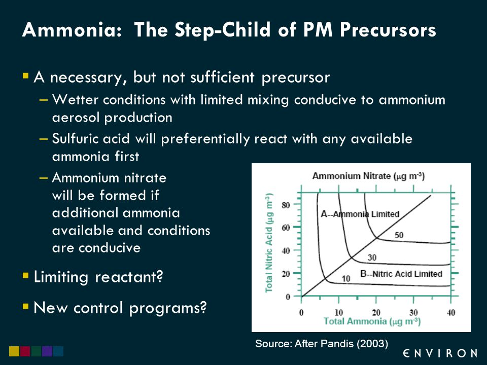 Ammonia: The Step-Child of PM Precursors  A necessary, but not sufficient precursor –Wetter conditions with limited mixing conducive to ammonium aerosol production –Sulfuric acid will preferentially react with any available ammonia first –Ammonium nitrate will be formed if additional ammonia available and conditions are conducive  Limiting reactant.