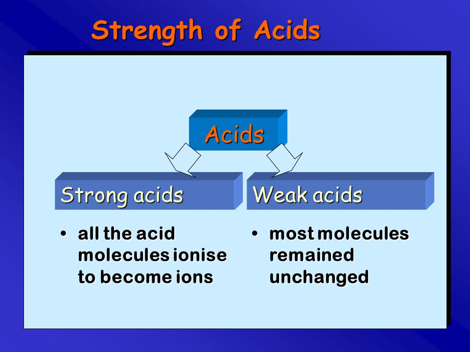 Strength of Acids Strong acids all the acid molecules ionise to become ionsall the acid molecules ionise to become ions Weak acids most molecules rema