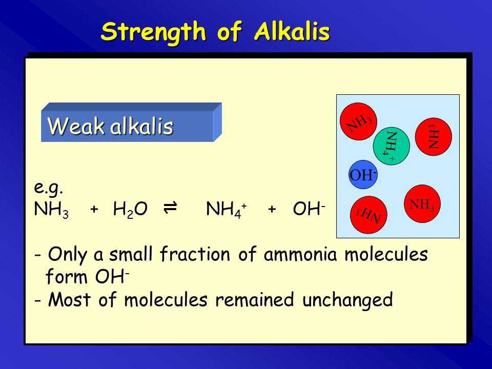 Weak alkalis NH 3 NH 4 + NH 3 e.g. NH 3 + H 2 O NH 4 + + OH - - Only a small fraction of ammonia molecules form OH - - Most of molecules remained unch