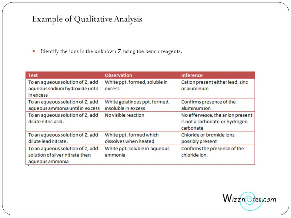 Example of Qualitative Analysis Identify the ions in the unknown Z using the bench reagents.