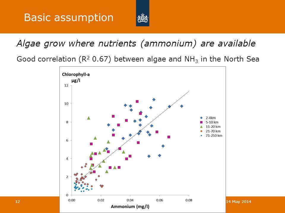 Basic assumption Algae grow where nutrients (ammonium) are available Good correlation (R 2 0.67) between algae and NH 3 in the North Sea Atmospheric Ammonia in Coastal Areas | 14 May 2014 12