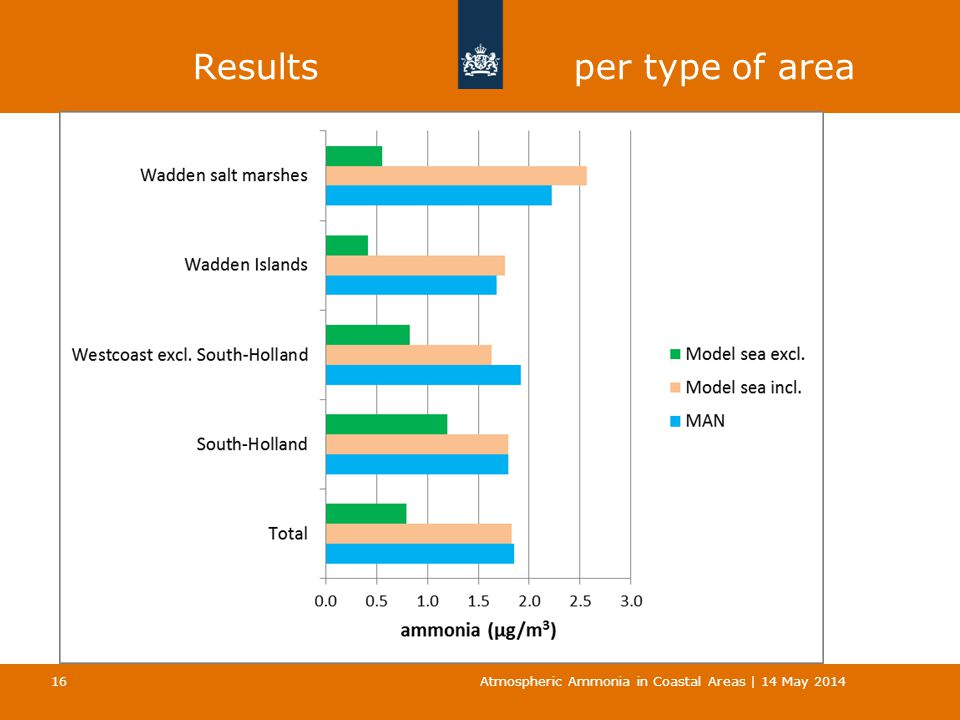 Results per type of area Atmospheric Ammonia in Coastal Areas | 14 May 2014 16