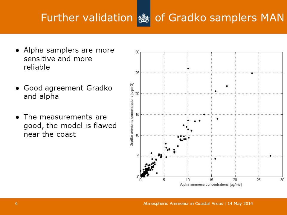 Further validation of Gradko samplers MAN ●Alpha samplers are more sensitive and more reliable ●Good agreement Gradko and alpha ●The measurements are good, the model is flawed near the coast Atmospheric Ammonia in Coastal Areas | 14 May 2014 6