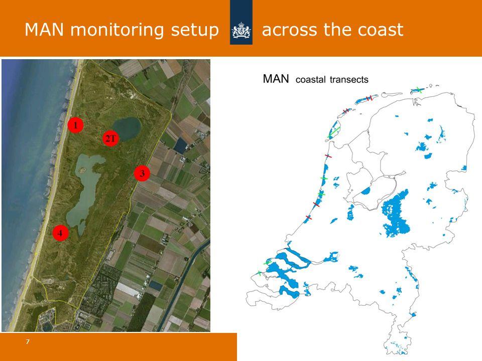 MAN monitoring setup across the coast Atmospheric Ammonia in Coastal Areas | 15 May 2014 7