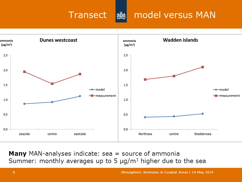 Transect model versus MAN Atmospheric Ammonia in Coastal Areas | 14 May 2014 8 Many MAN-analyses indicate: sea = source of ammonia Summer: monthly averages up to 5 µg/m 3 higher due to the sea
