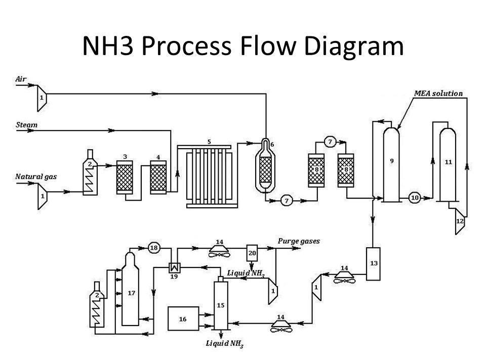 NH3 Process Flow Diagram