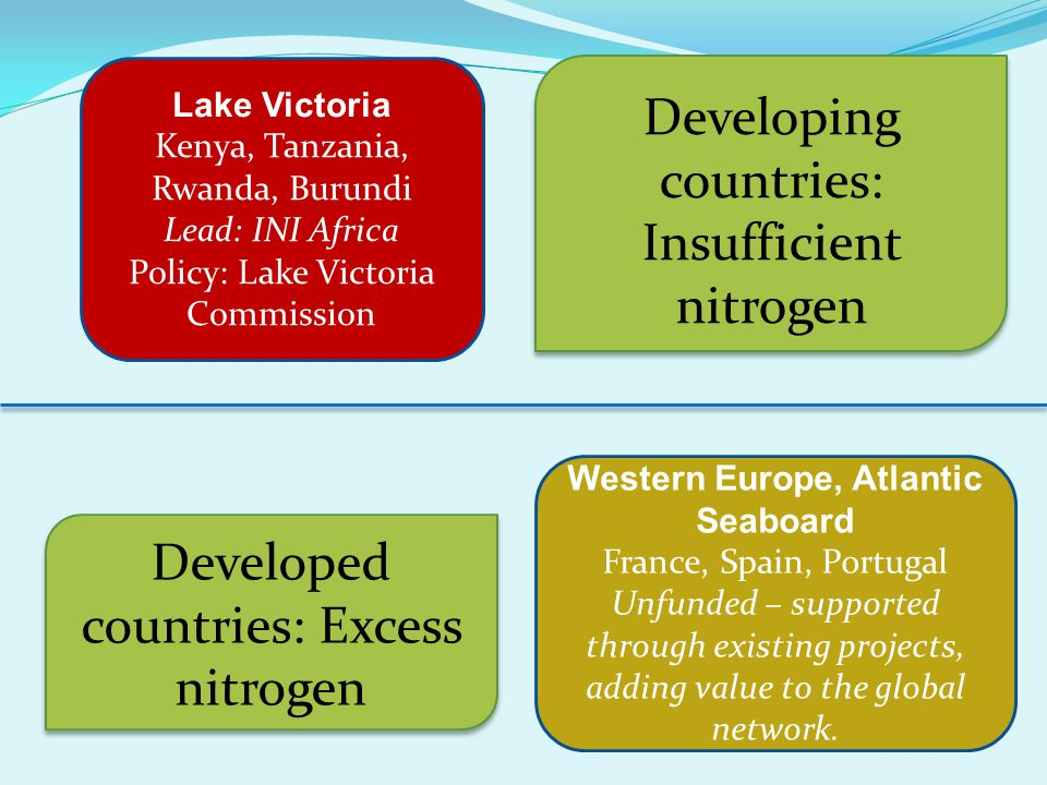 Lake Victoria Kenya, Tanzania, Rwanda, Burundi Lead: INI Africa Policy: Lake Victoria Commission Developing countries: Insufficient nitrogen Developed countries: Excess nitrogen Western Europe, Atlantic Seaboard France, Spain, Portugal Unfunded – supported through existing projects, adding value to the global network.