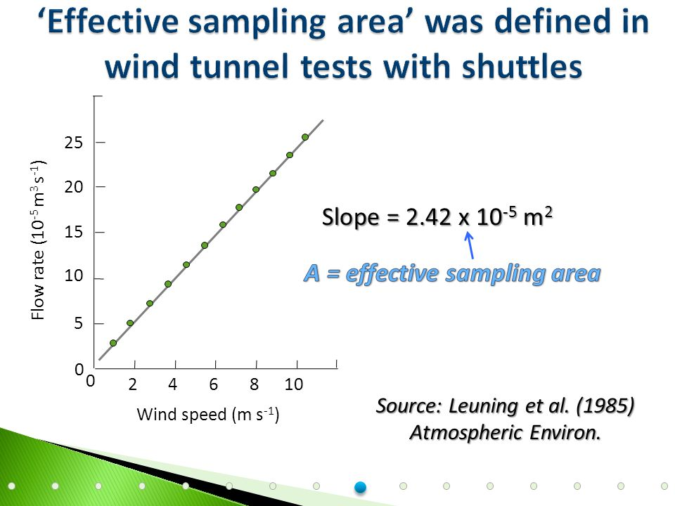 Wind speed (m s -1 ) Flow rate (10 -5 m 3 s -1 ) 246108 0 25 20 15 10 5 0 Slope = 2.42 x 10 -5 m 2 Source: Leuning et al.