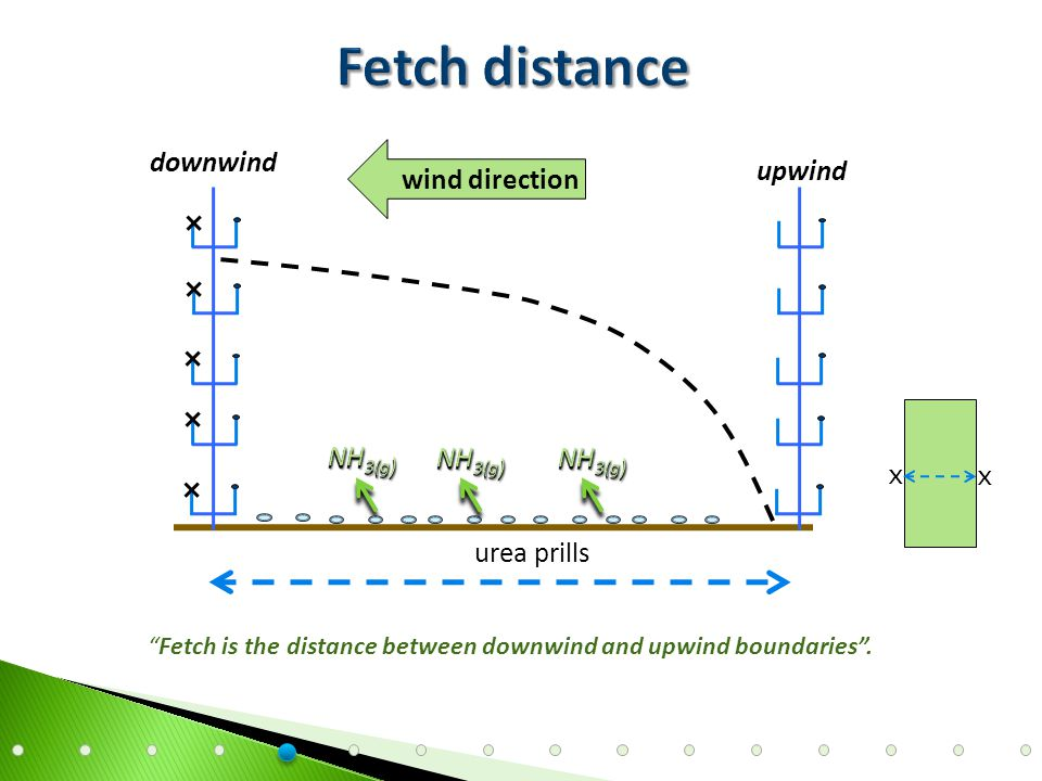 The mass balance IHF method equates the vertical flux of NH 3 from a treated area of limited upwind extent with the net integrated horizontal flux at a known downwind distance (Wilson et al., 1983).
