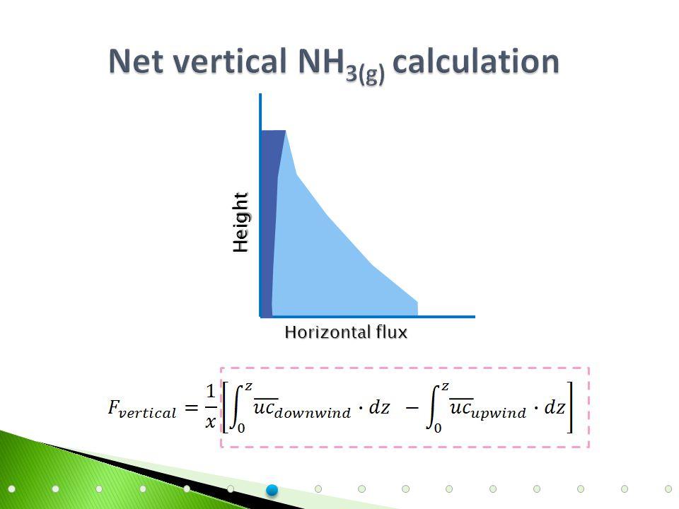 Horizontal flux Height