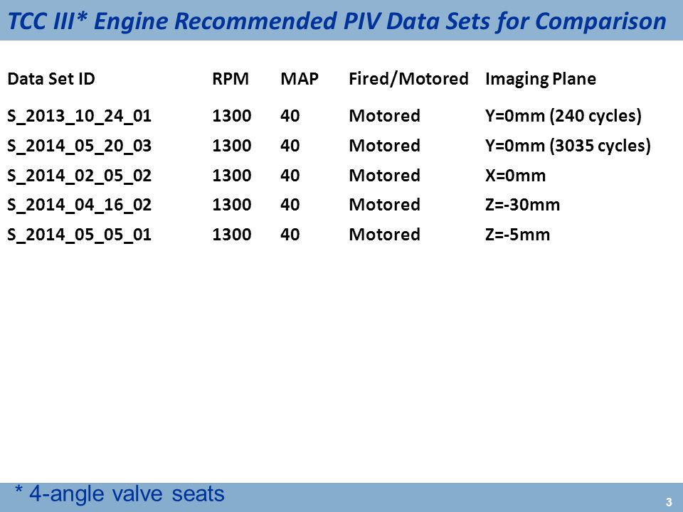 3 TCC III* Engine Recommended PIV Data Sets for Comparison * 4-angle valve seats Data Set IDRPMMAPFired/MotoredImaging Plane S_2013_10_24_01130040MotoredY=0mm (240 cycles) S_2014_05_20_03130040MotoredY=0mm (3035 cycles) S_2014_02_05_02130040Motored X=0mm S_2014_04_16_02130040MotoredZ=-30mm S_2014_05_05_01130040MotoredZ=-5mm