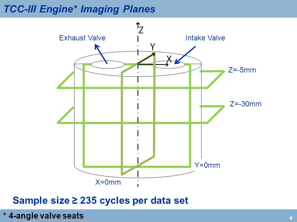 4 TCC-III Engine* Imaging Planes * 4-angle valve seats Intake ValveExhaust Valve Z=-5mm Z=-30mm Y=0mm X=0mm Sample size ≥ 235 cycles per data set