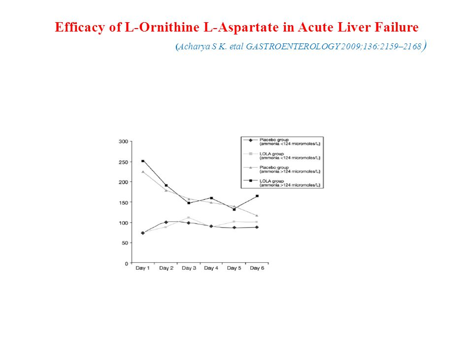 Efficacy of L-Ornithine L-Aspartate in Acute Liver Failure (Acharya S K.