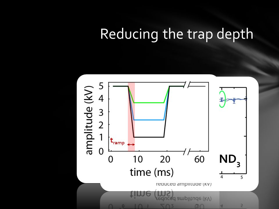 Reducing the trap depth ND 3 t ramp = 2 ms t ramp = 10 µs t ramp