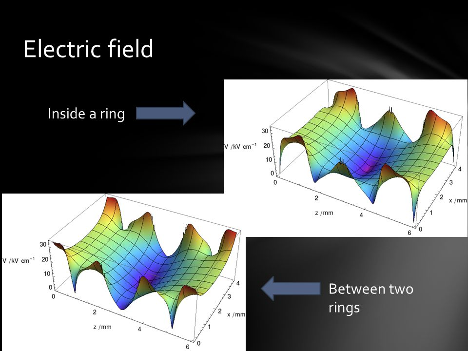 Electric field Inside a ring Between two rings
