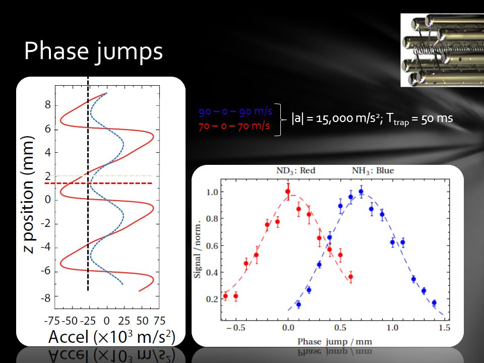Phase jumps |a| = 15,000 m/s 2 ; T trap = 50 ms 90 – 0 – 90 m/s 70 – 0 – 70 m/s