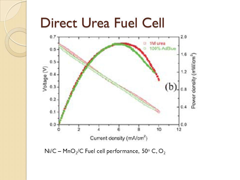 Direct Urea Fuel Cell Ni/C – MnO 2 /C Fuel cell performance, 50 o C, O 2