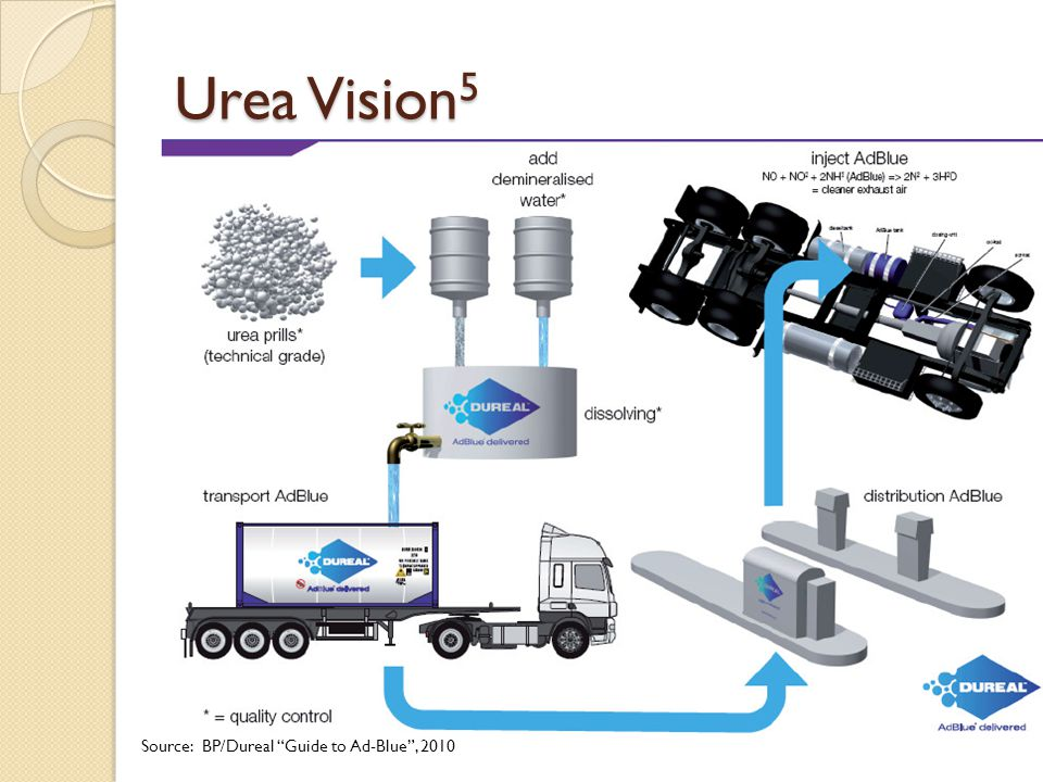 "Urea Vision 5 Source: BP/Dureal ""Guide to Ad-Blue"", 2010"