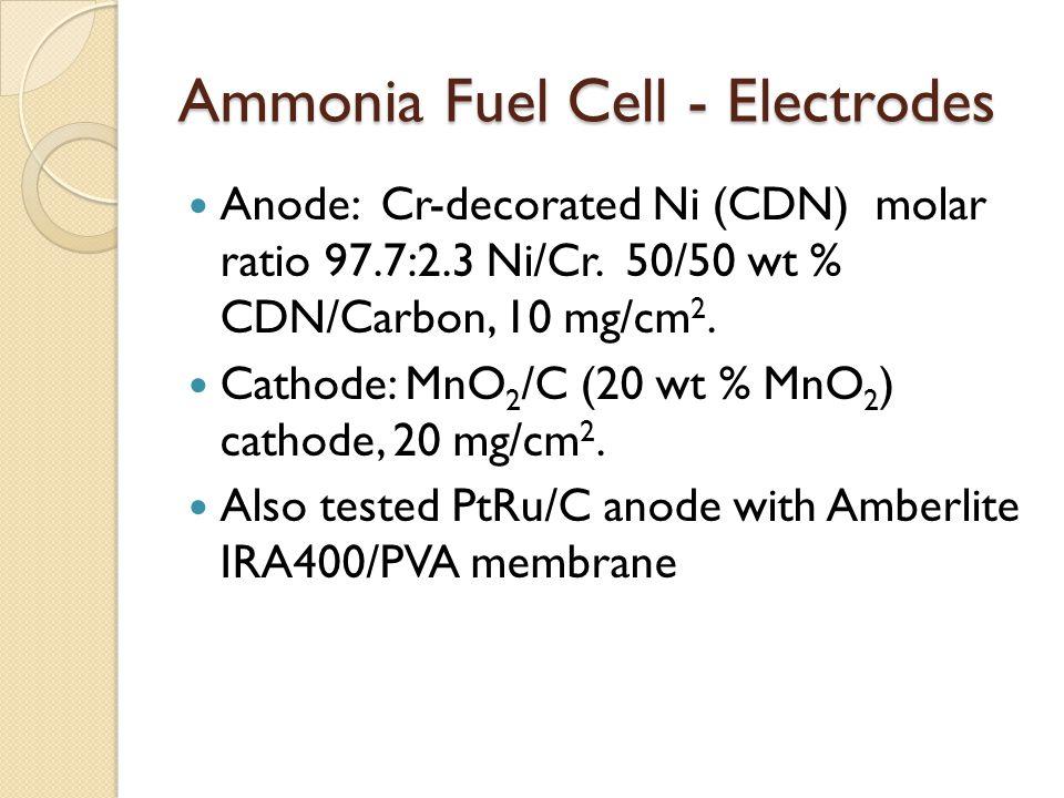 Ammonia Fuel Cell - Electrodes Anode: Cr-decorated Ni (CDN) molar ratio 97.7:2.3 Ni/Cr.