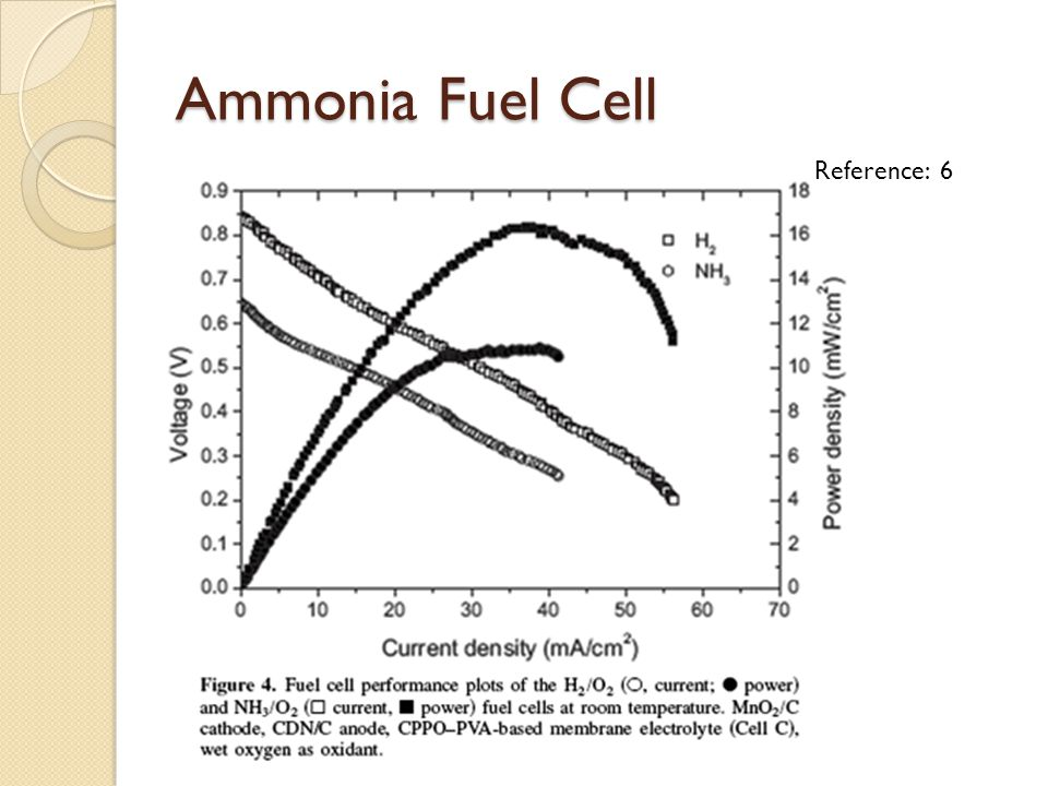 Ammonia Fuel Cell Reference: 6