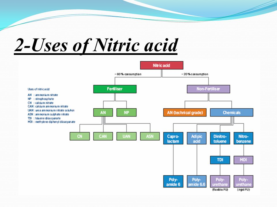 2-Uses of Nitric acid