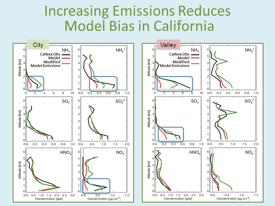 Increasing Emissions Reduces Model Bias in California City Valley CalNex Obs Model Modified Model Emissions CalNex Obs Model Modified Model Emissions